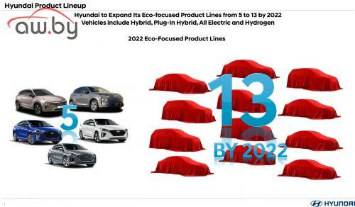 Hyundai обещает много новых моделей
